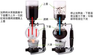 虹吸式咖啡原理